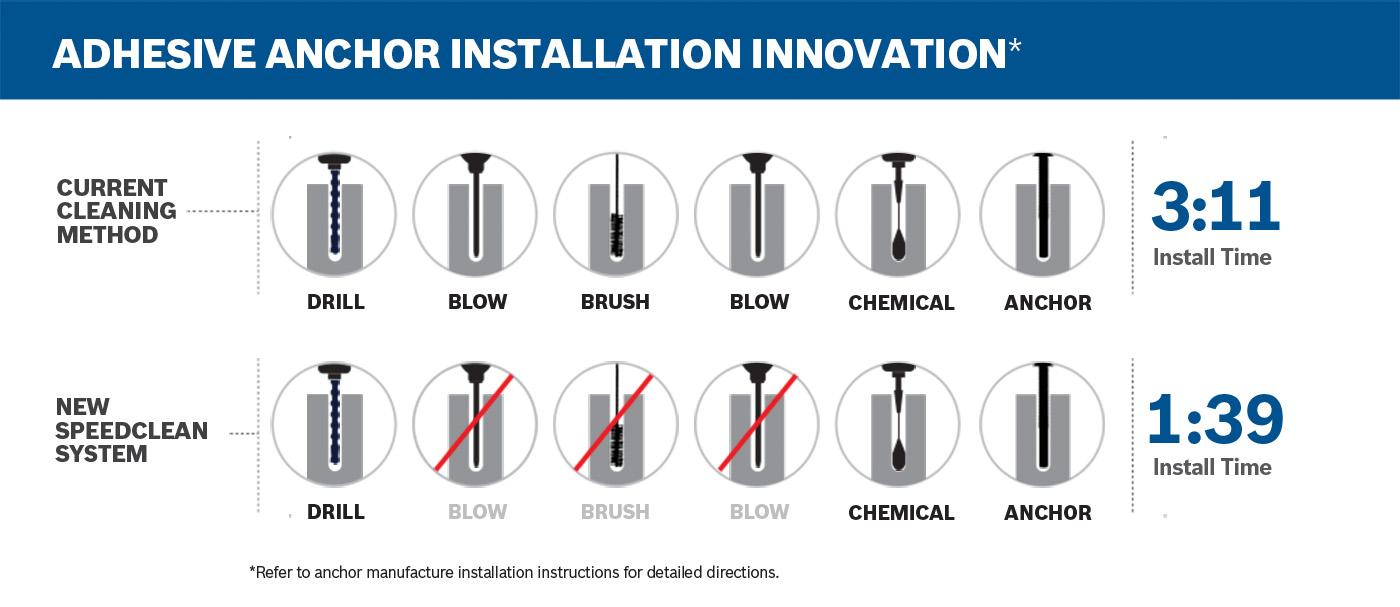 Adhesive anchor installation innovation