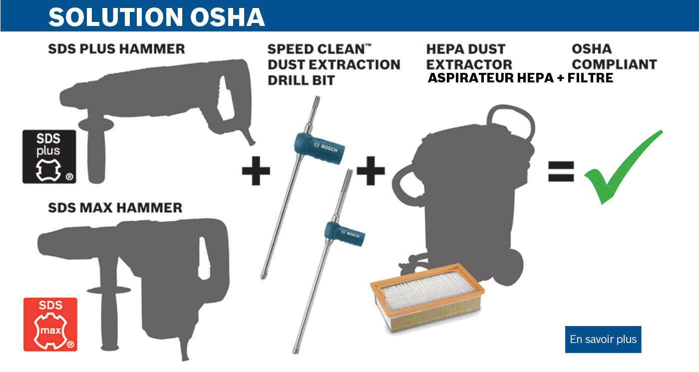 Solutions OSHA Speed Clean
